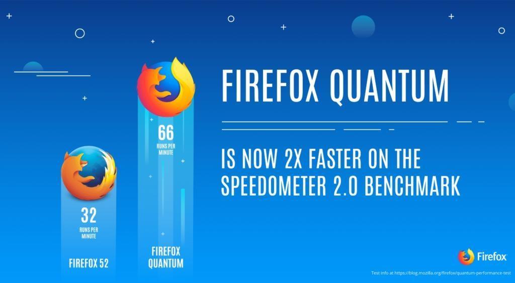 Какие преимущества принесло обновление Firefox Quantum?