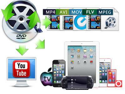 Какой конвертер видео для ipad выбрать?