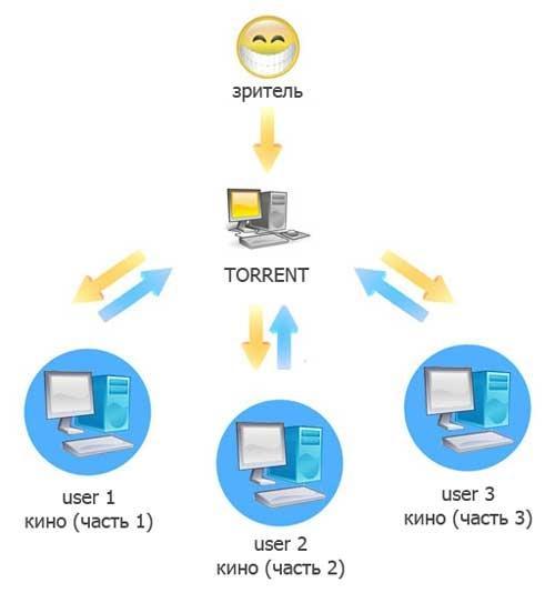 Что такое торрент и как им пользоваться?