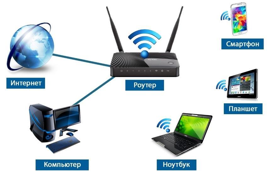 Как подключить wifi роутер к компьютеру?