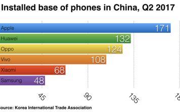 Как на самом деле обстоят дела Apple в Китае?