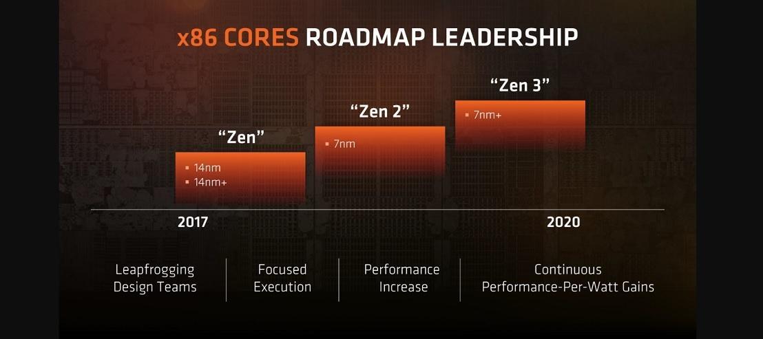 В cети появился возможный тизер процессоров Zen 2