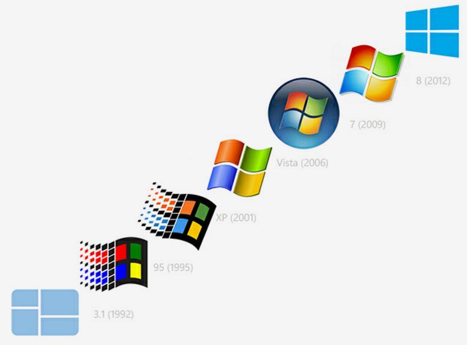 Как определить скольки битная ОС и процессор