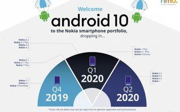 Nokia обновит до Android 10 почти все свои смартфоны