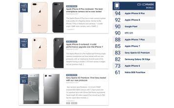 Камера iPhone 8 Plus теперь самая лучшая в рейтинге DxOMark